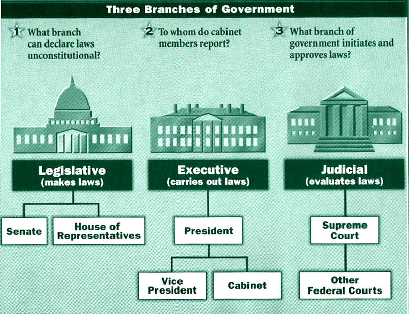 Three Branches of Government By Kaleb - ThingLink