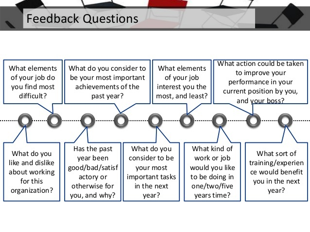 Degree Feedback Questionnaire By Decisionwise  Thinglink