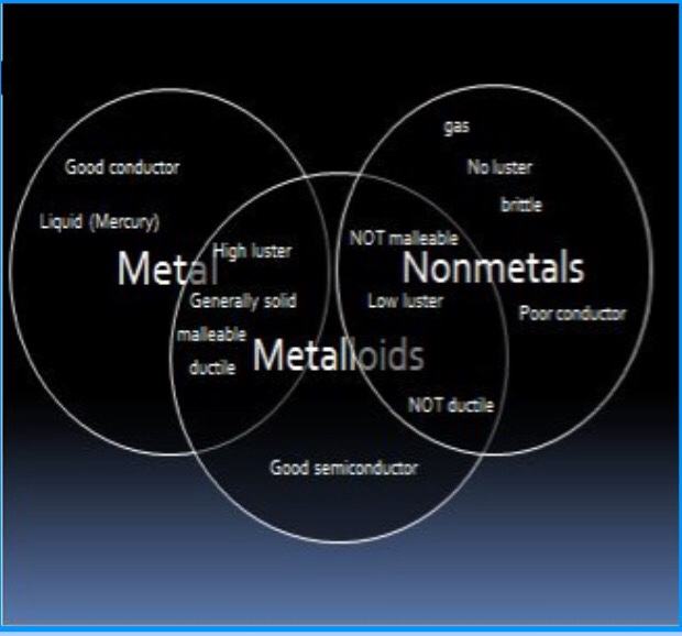 metal nonmetal or metalloids lab 17 nonmetals usually appear this way 18 this element is toxic by ingestion and inhalation 20 most nonmetals exist either as solids or these.