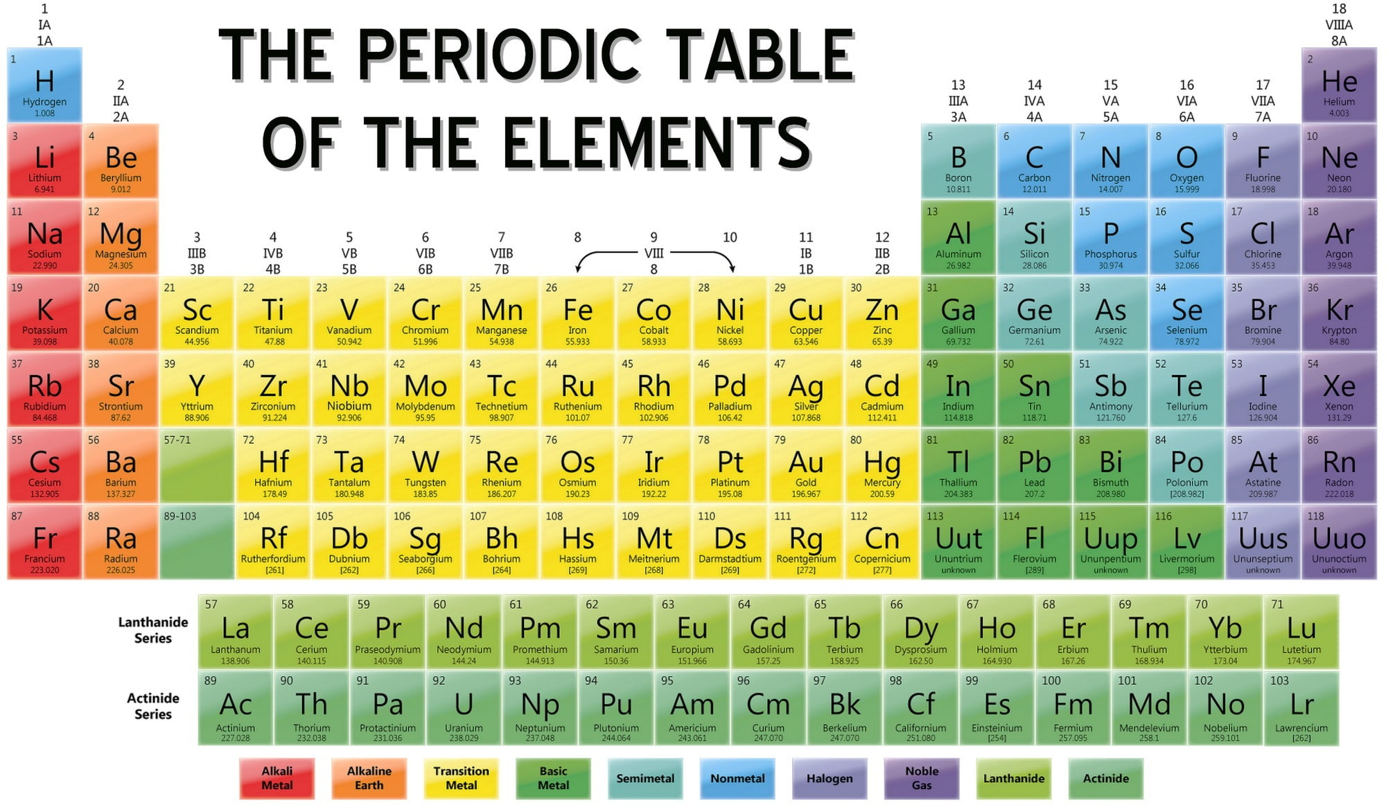 The periodic table by katie wf thinglink gamestrikefo Gallery