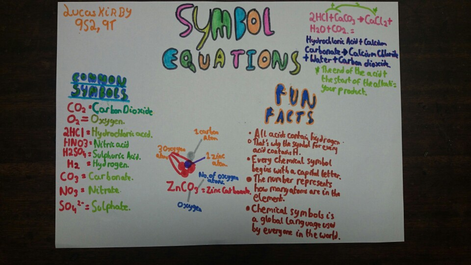 Symbol Equations Thinglink