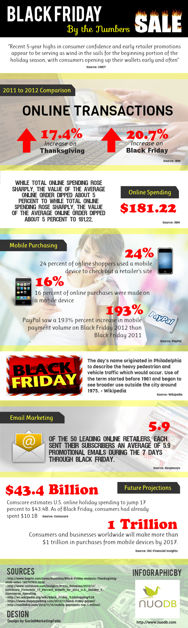 Black Friday Aftermath   By the Numbers [Interactive Infographic] image