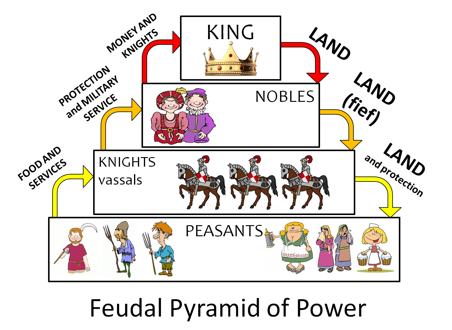 feudal system essays Feudalism in today's society essay by frog9091, university in the feudal system, this protection was in the form of armies provided by the vassals to the lord.