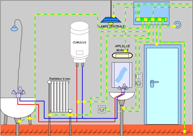 liaison équipotentielle parallèle dans une salle de bain - thinglink - Equipotentielle Salle De Bain