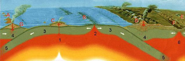 Plate Tectonics Diagram Thinglink