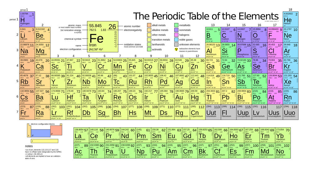periodic table - thinglink