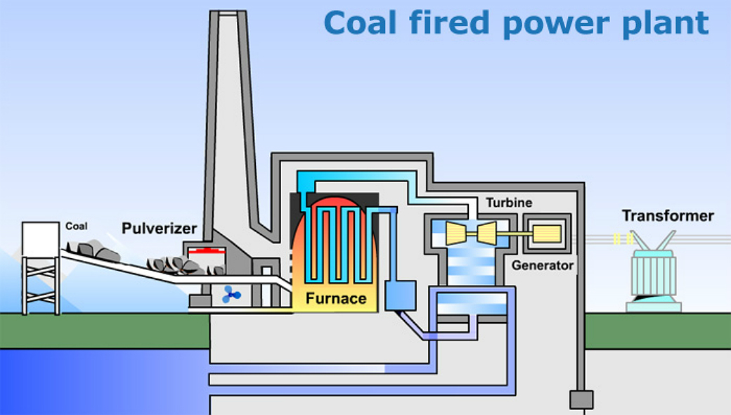 pulverized coal fired boiler in the Pulverized coal (pulverized fuel-pf) has been fired in rotary cement kilns (see kilns) and boiler furnaces (see boilers) the latter are basically boxes lined with tubes in which water is evaporated and contain a water/steam mixture.