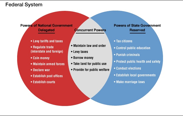 powers venn diagram rh thinglink com federalism activity venn diagram of government powers answers