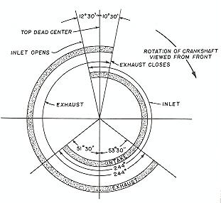 Valve Timing Diagram - ThingLink