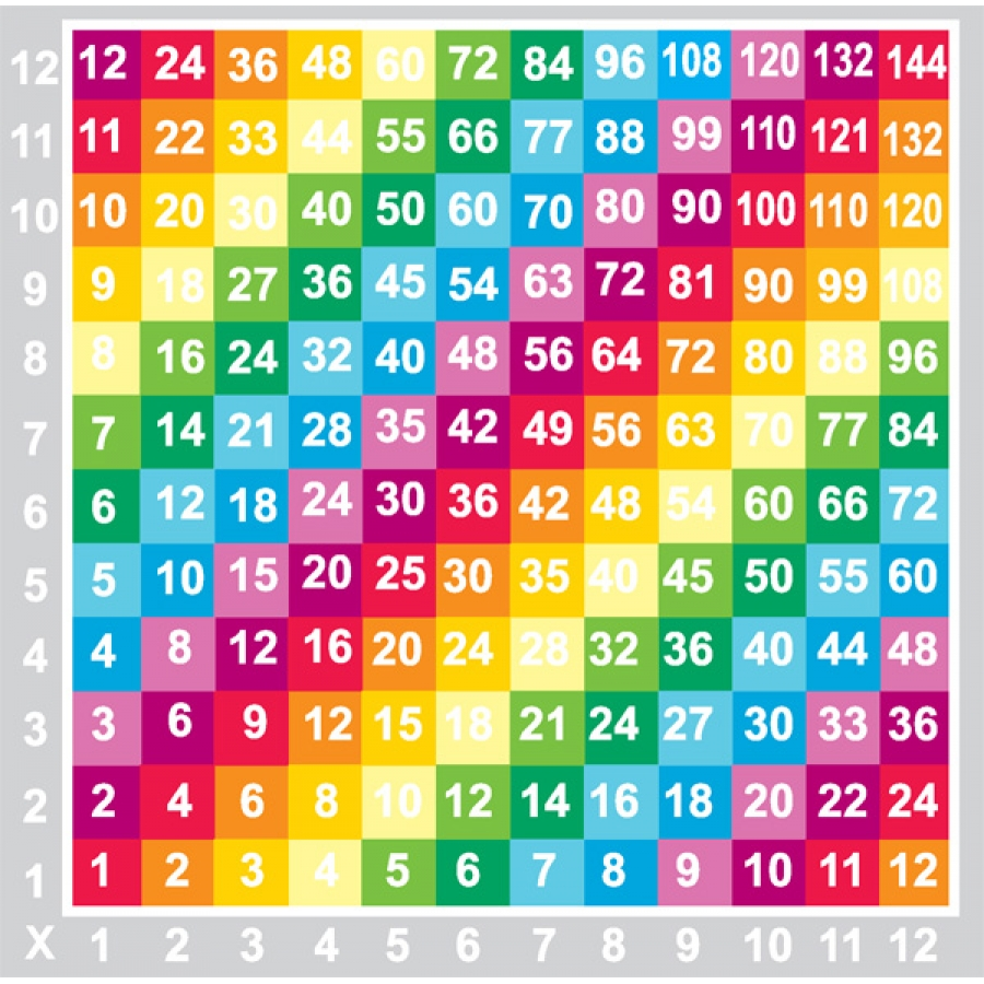 Multiplication table to 120 artistry of education may for 108 times table