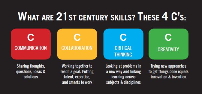 A Closer Look at the 4 C's Framework - ThingLink
