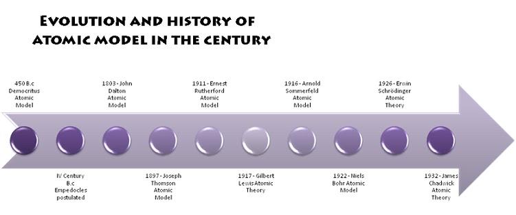 Atomic Model Timeline - ThingLink