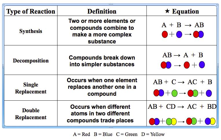 Chemical Reaction Pdf