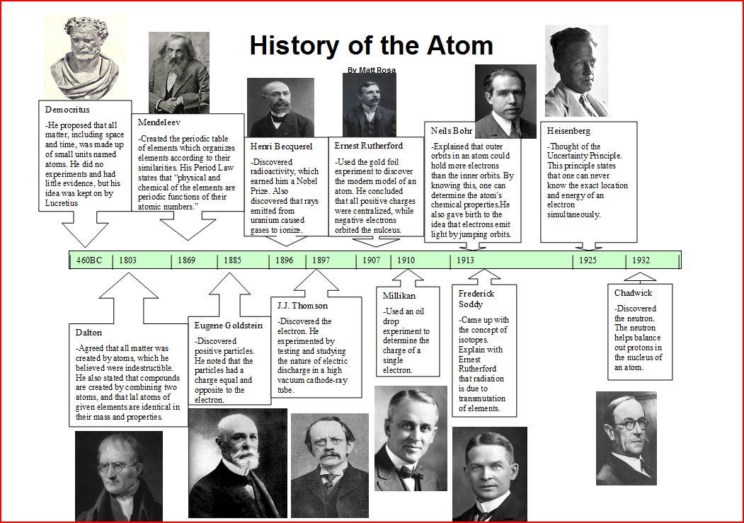 {History of the Atom Timeline ThingLink – Atomic Timeline Worksheet
