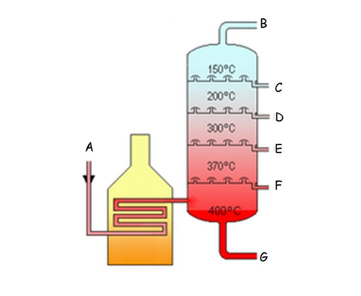 a report on the three types of distillation process Distillation is a widely used method for separating mixtures based on differences in the conditions required to change the phase of components of the mixture to separate a mixture of liquids, the liquid can be heated to force components, which have different boiling points , into the gas phase.