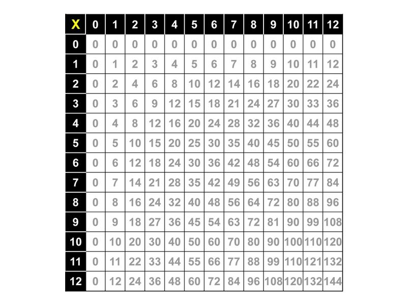 Multiplication Table  Thinglink
