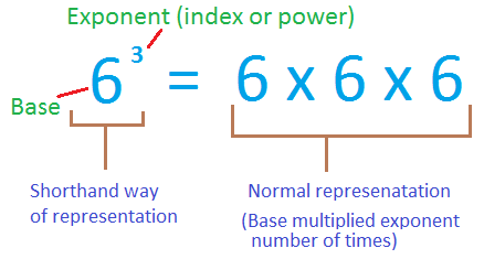 Exponent rules distributive property of exponents.
