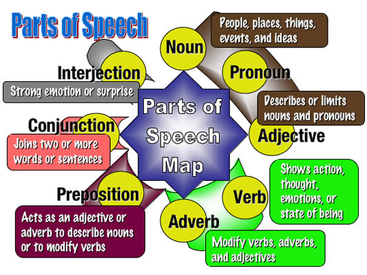 parts of speech and history of