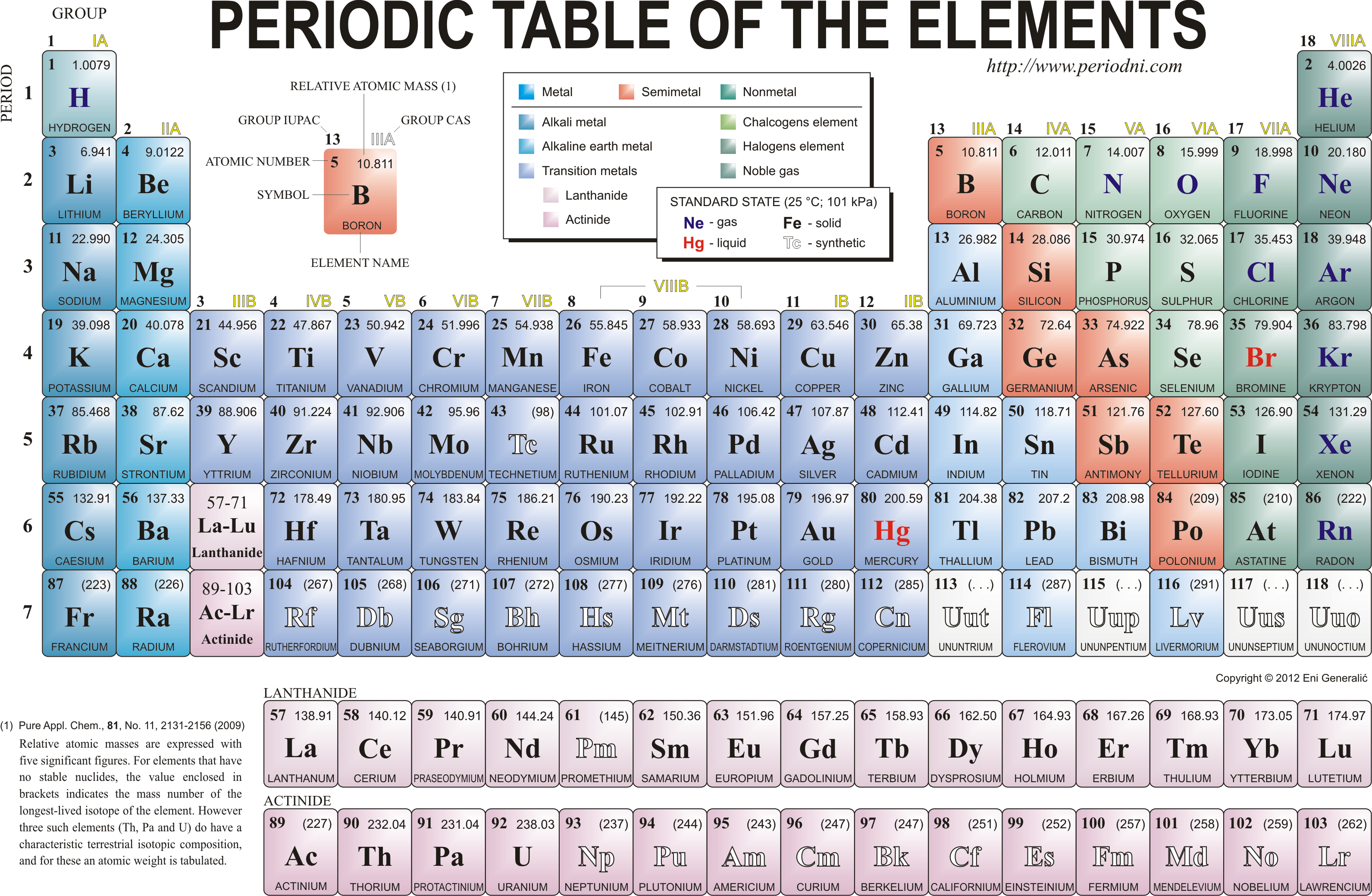 Periodic table groups and periods labeled choice image periodic periodic table groups and periods labeled choice image periodic periodic table groups and periods labeled gallery gamestrikefo Image collections