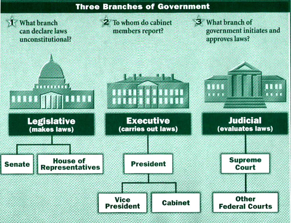 the role and significance of the legislative branch of the united states government