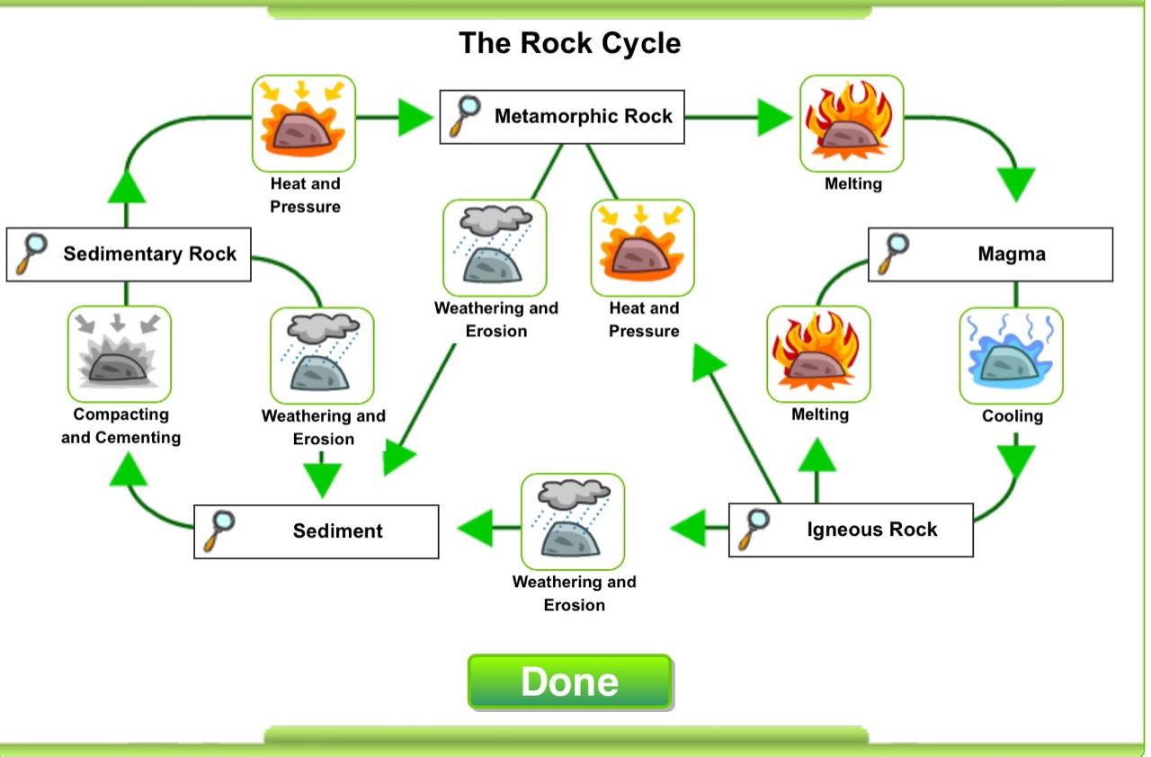 Laelis rock cycle presentation thinglink a rock cycle diagram from the website httplearnerinteractivesrockcyclerockdiagram ccuart Gallery