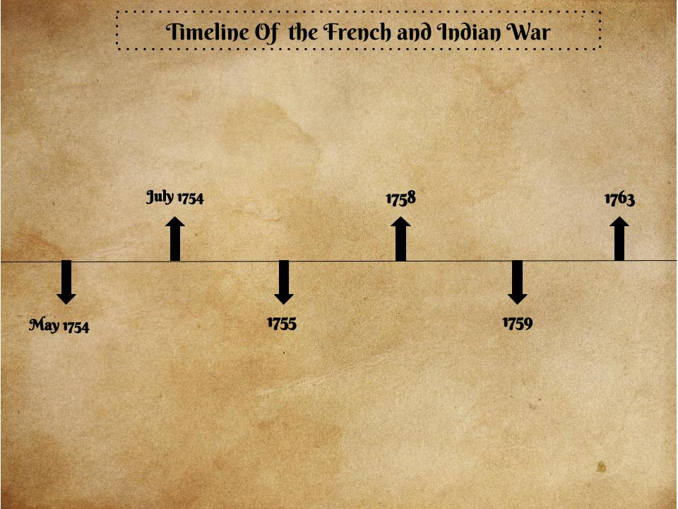 french timeline France timeline covering an arranged chronological timetable of key events within a particular historical period - by worldatlascom.