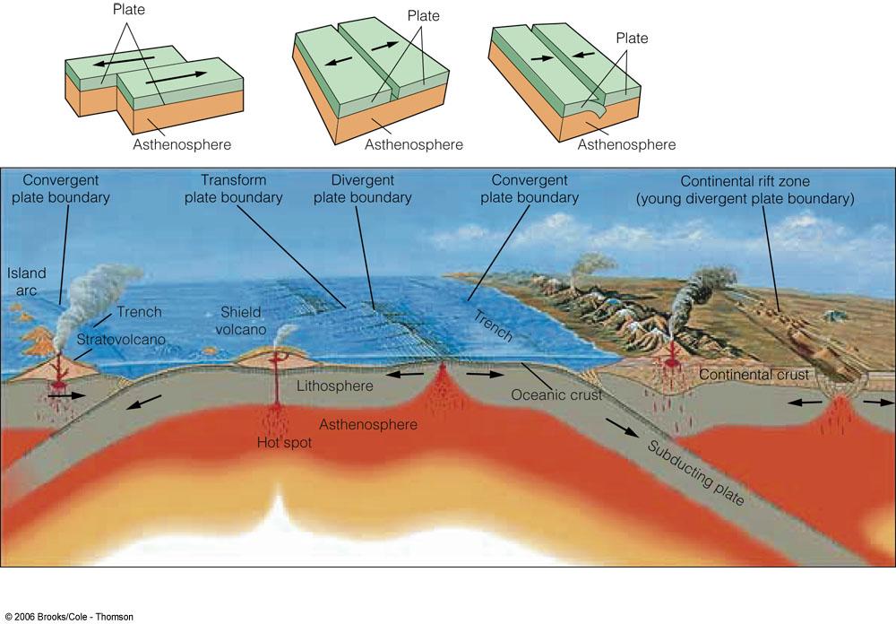 Transform plate boundaries transform fault.
