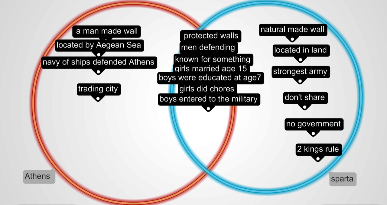 An interactive image thinglink venn diagram of sparta and athens ccuart Image collections