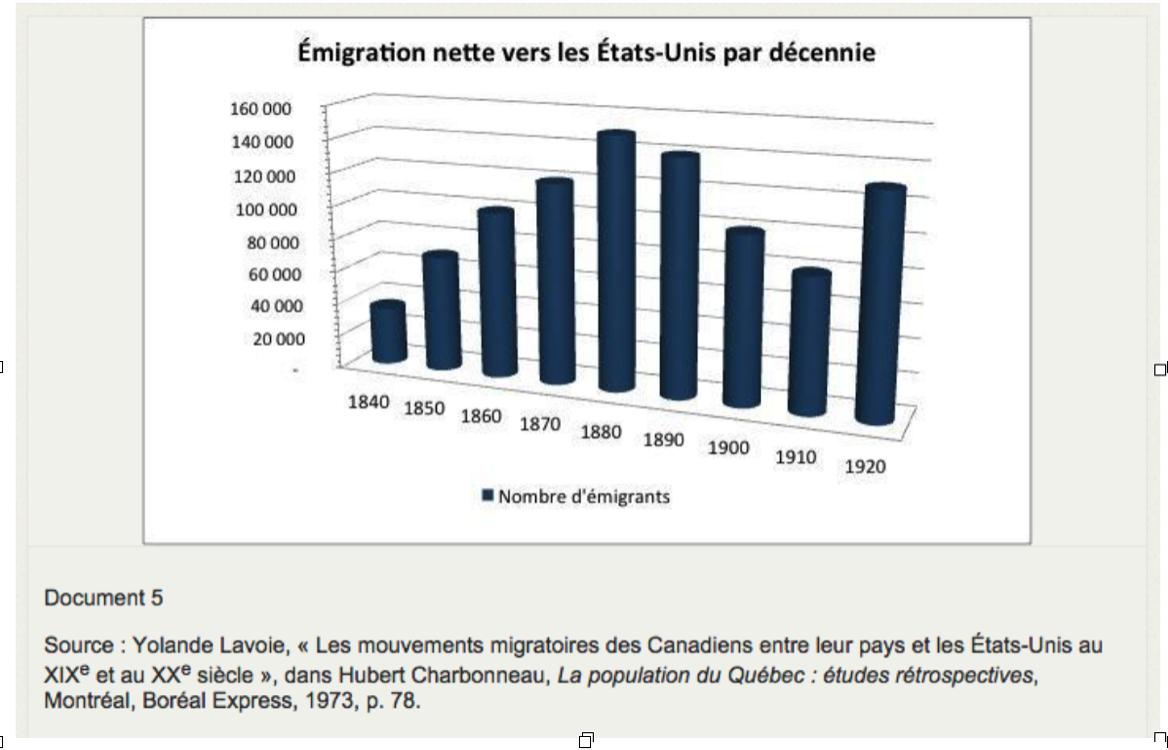 A Emigrants Canadiens Francais A La Recherche D Un Travail