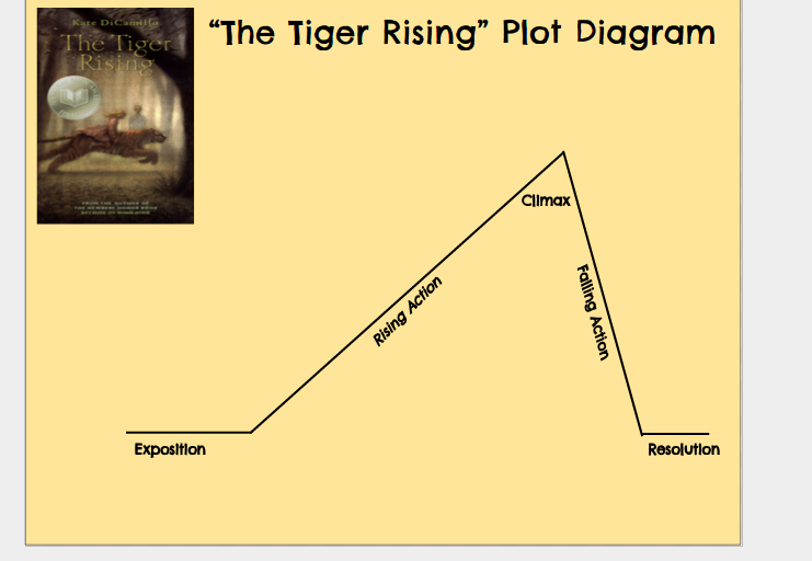 The tiger rising plot diagram by stephanie hernandez thinglink ccuart Images