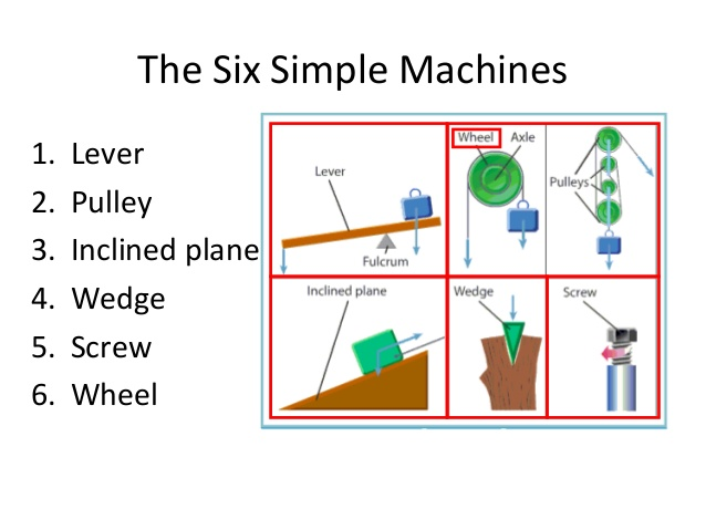 Six Simple Machines Thinglink