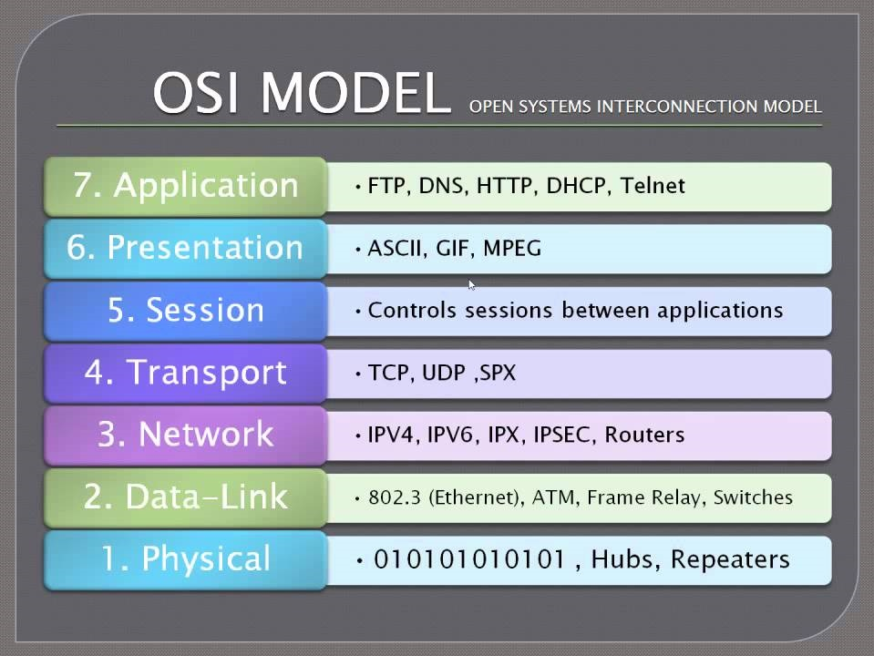 the osi model The osi model: simply explained [ronald schlager] on amazoncom free shipping on qualifying offers this is the first edition of the osi model, a second edition (see  ) is now available.