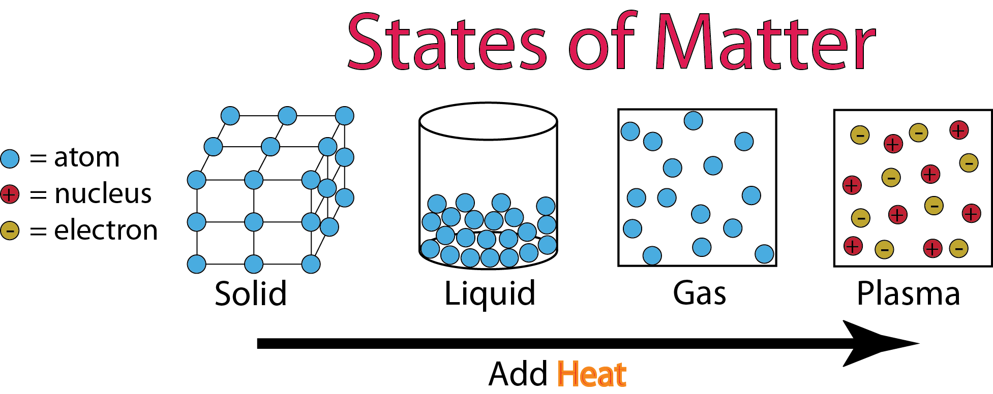 States Of Matter - Lessons - Tes Teach