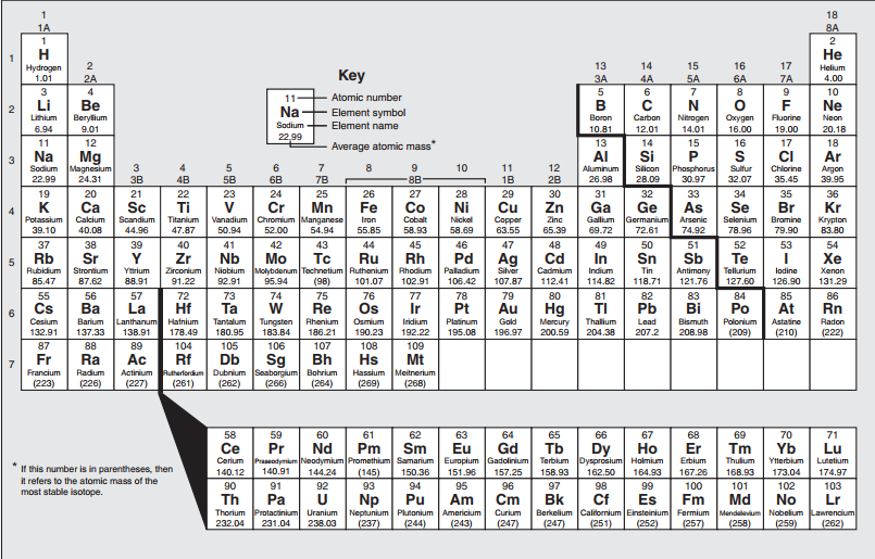 Periodic table thinglink div group 1adivdiv group name alkali metalsdivdiv element name potassiumdivdiv atomic number 19divdiv of valence urtaz Image collections