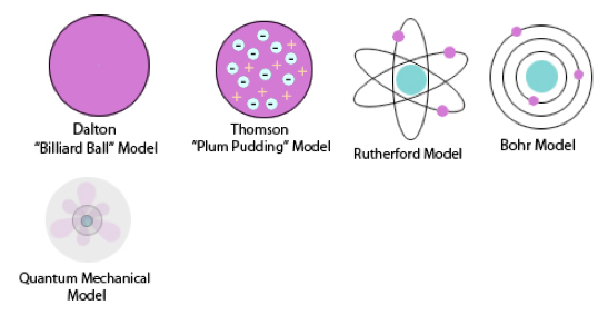 Gallery Daltons Atomic Model