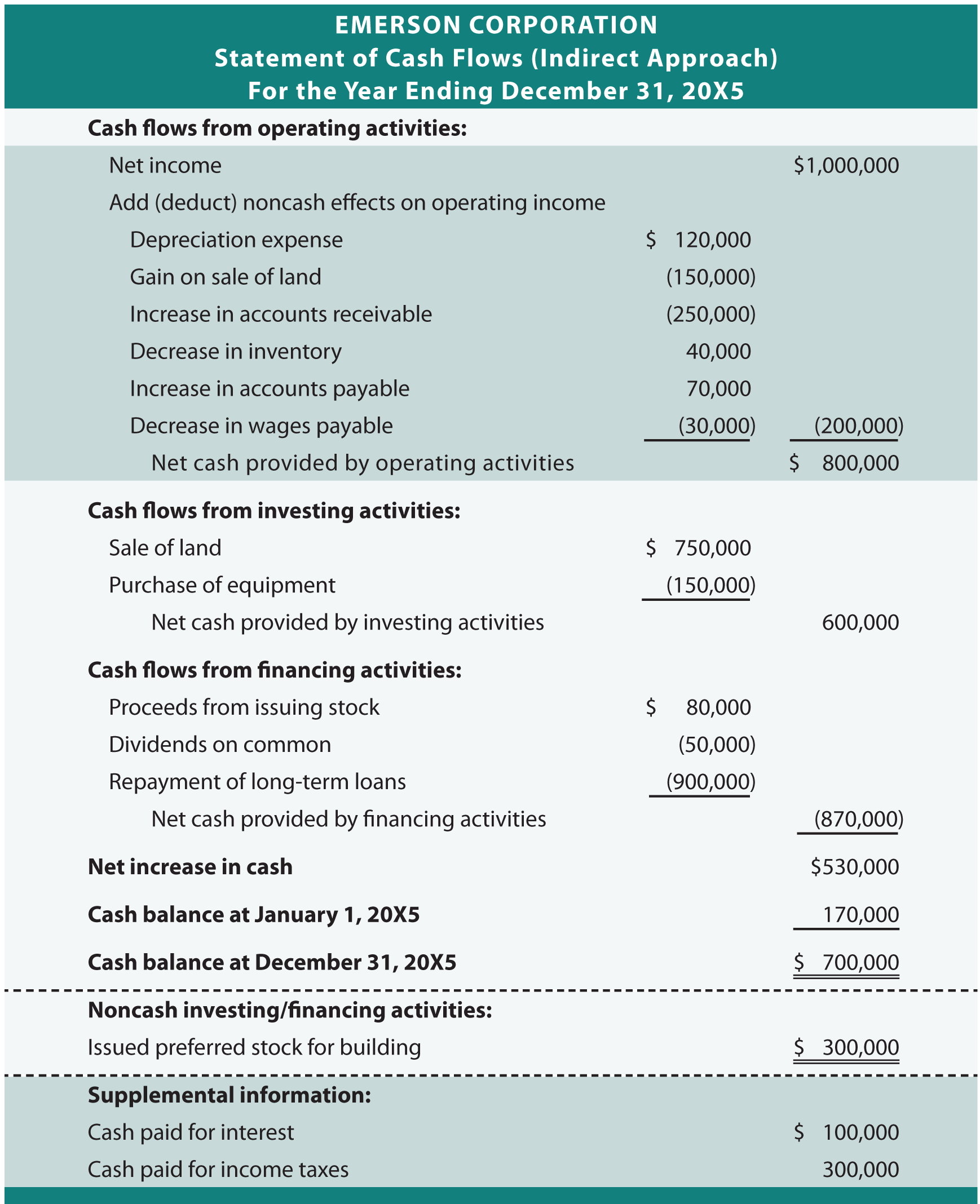 simple cash flow statement