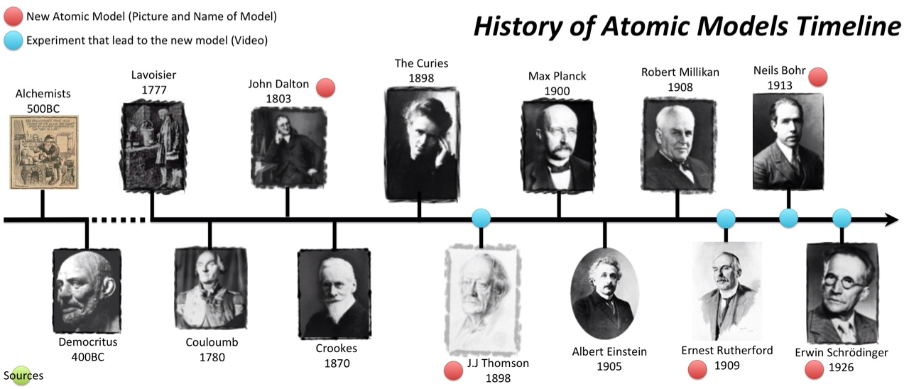 a history of the atomic theory History of the atomic theory, a timeline made with timetoast's free interactive timeline making software.