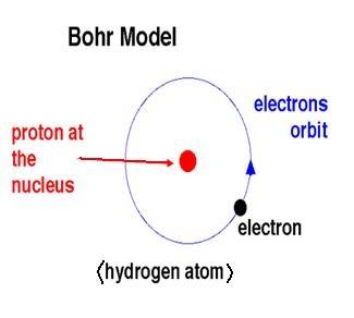 Niels Bohr (1885 - 1962)