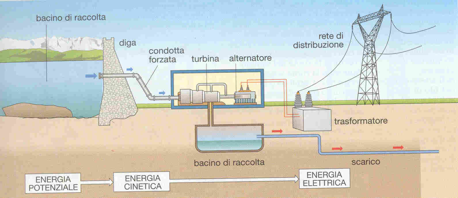Centrale idroelettrica tecnologia for Linee d acqua pex vs rame