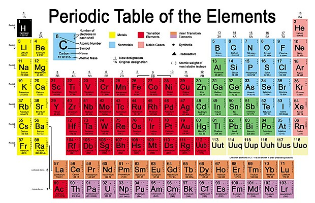 Periodic table of elements thinglink periodic table of elements urtaz Choice Image
