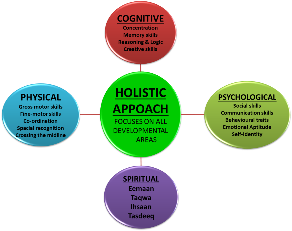 a holistic approach to adult learning Holistic education is a philosophy of education based on the premise that each person finds identity in considering curriculum using a holistic approach.