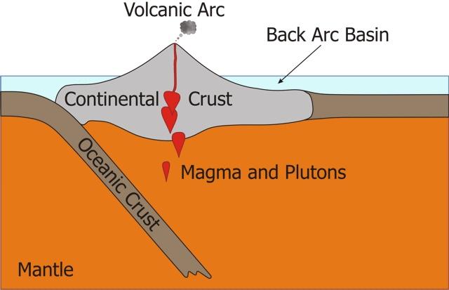 Remix of plate tectonics megan hoberman thinglink divcontinental volcano httpsenmpediawikicontinentalarcdiv ccuart Images