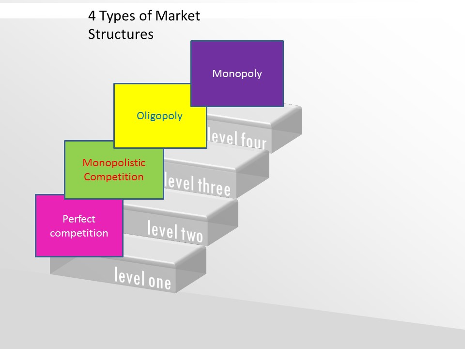 market structures Chapter 7: market structures key concept a market structure is an economic model that helps economists examine the nature and degree of competition among businesses in the same industry.