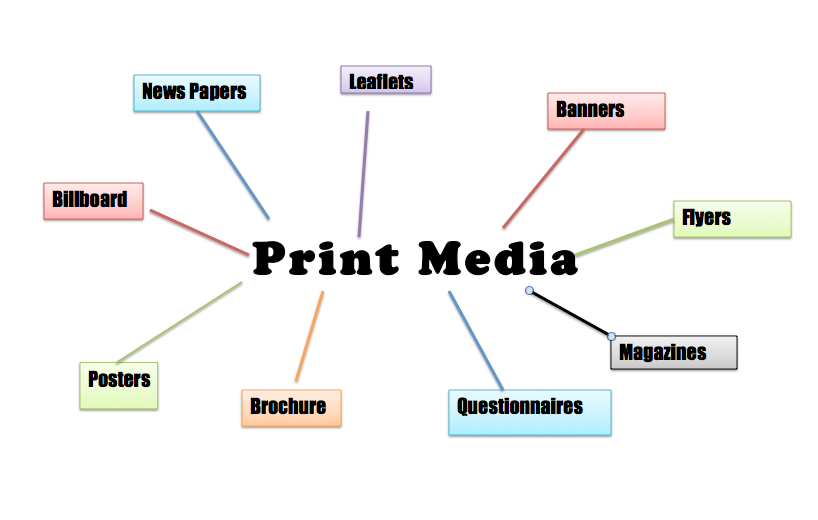 shortcomings of print media The major forms of media used all around the world today are print media, electronic media both have their respective advantages as well as disadvantages.