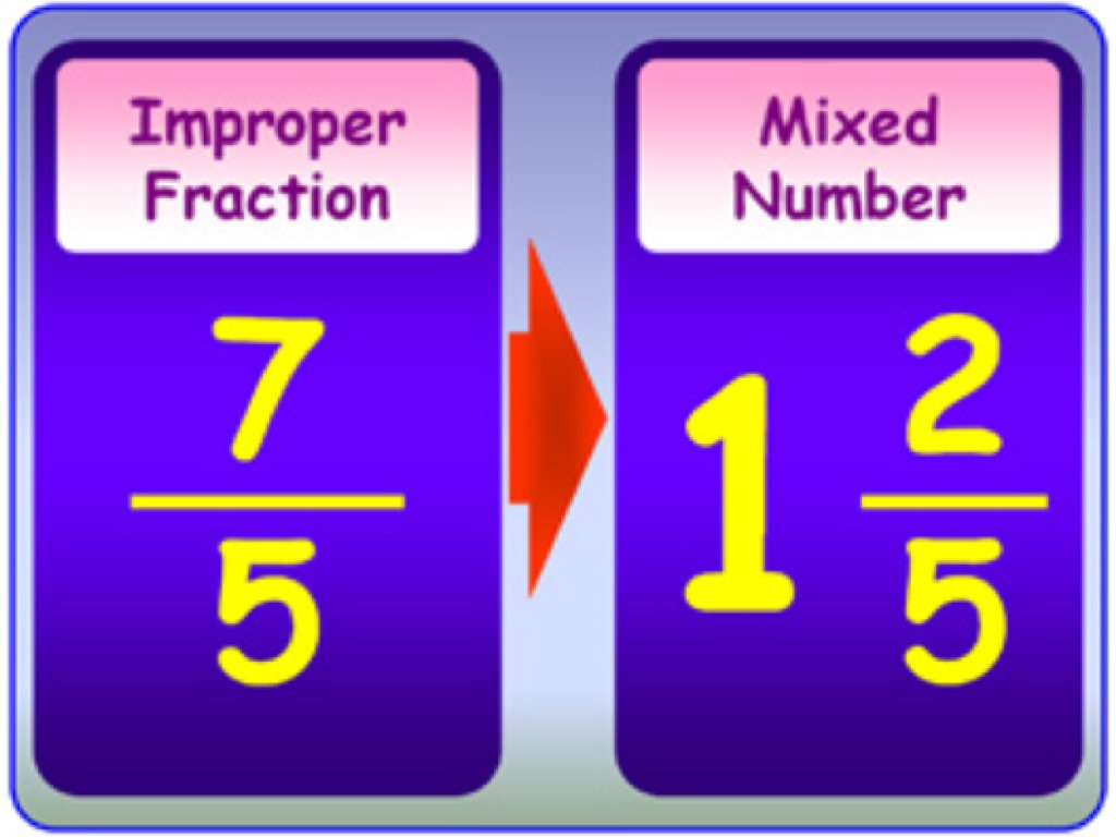 how to convert a mixed number into an improper fraction ,