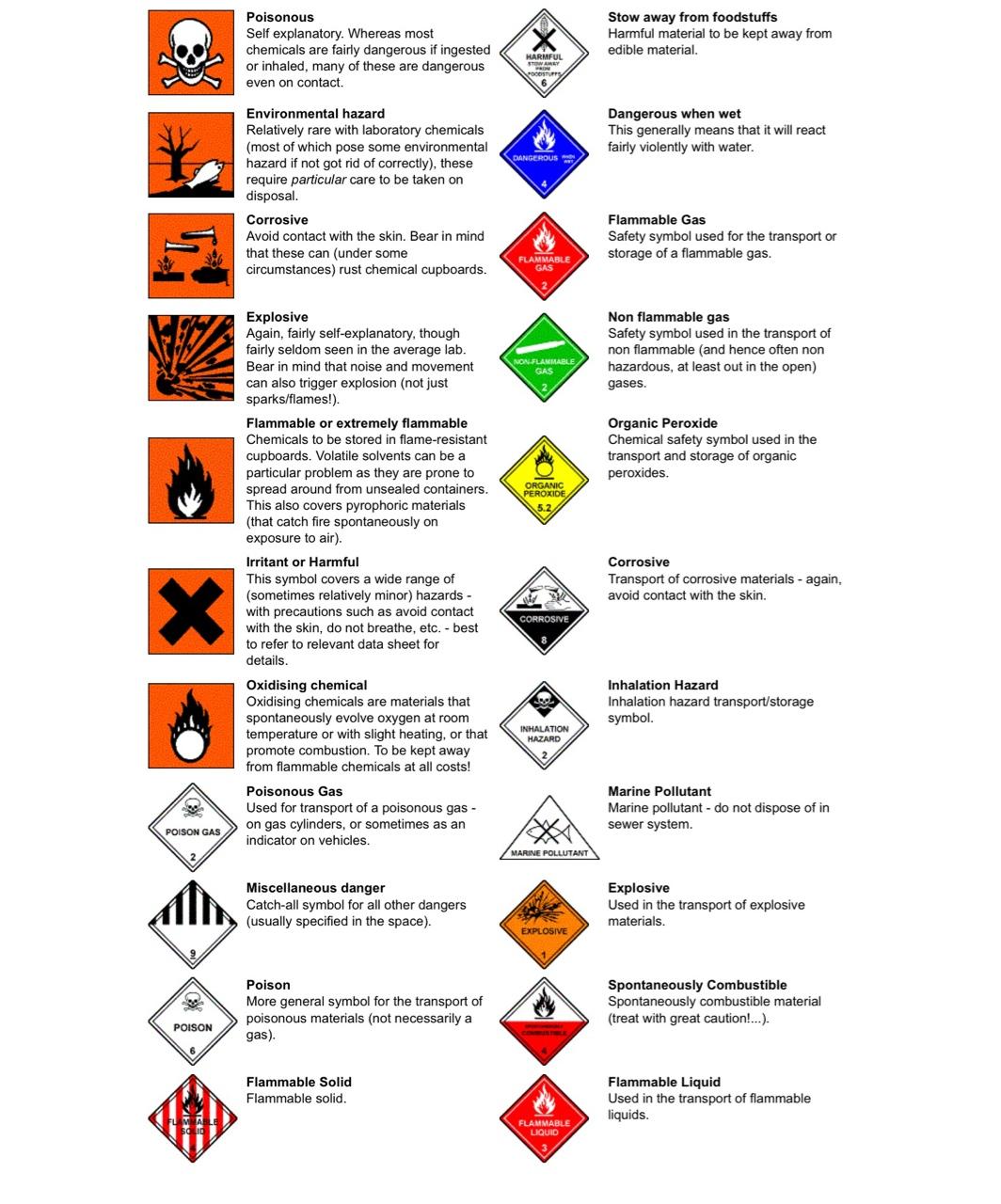 Chemical substances thinglink chemical hazards symbols in the workshop buycottarizona