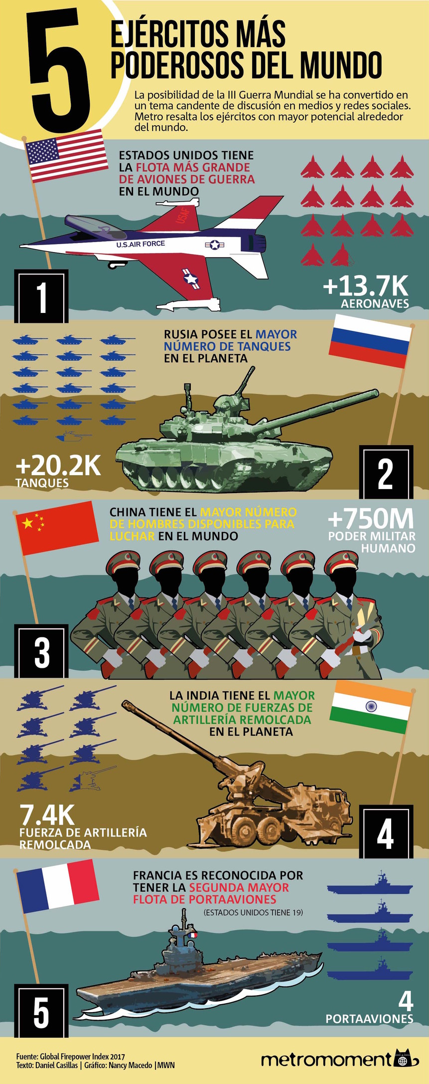 5 Ejércitos Más Poderosos Del Mundo
