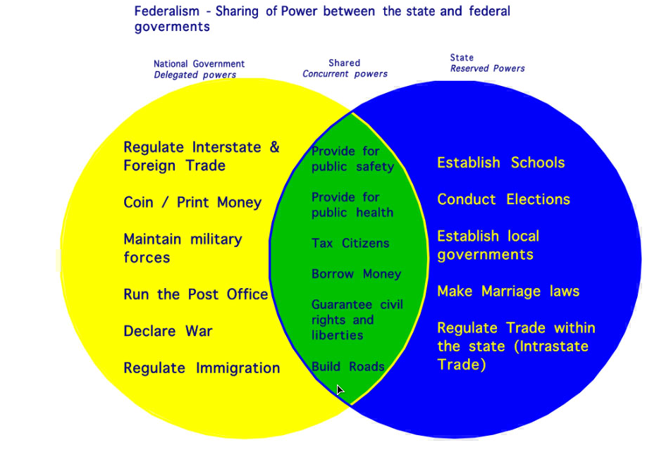 Federalists Vs Anti Federalists Venn Diagram Leoncapers