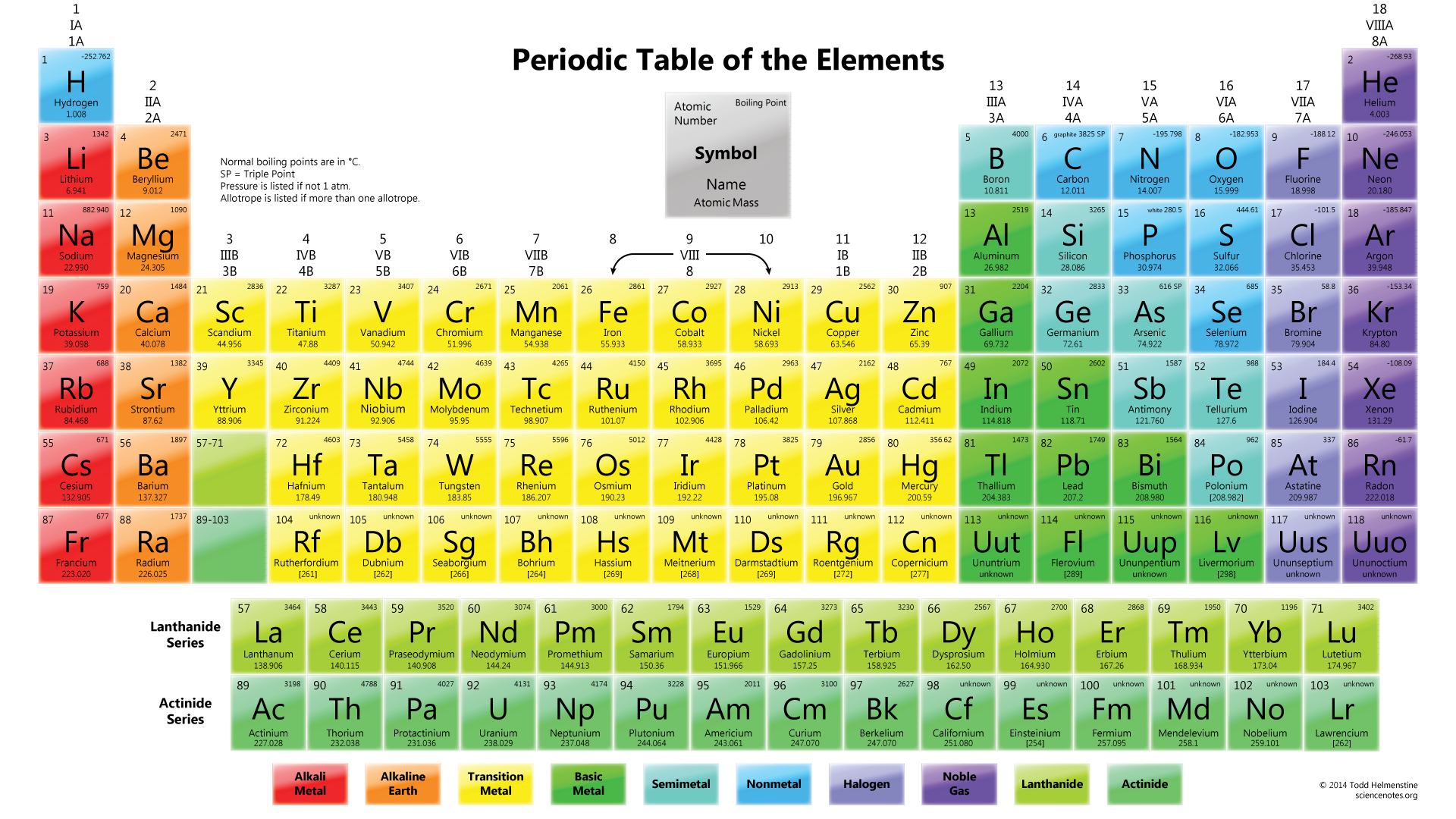 The periodic table of elements thinglink gamestrikefo Gallery