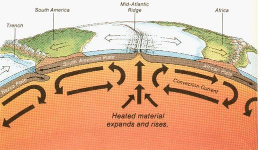 convection current diagram thinglink : convection currents diagram - findchart.co